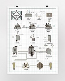 The Chart Of Brewing Print